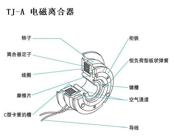 矩形单转键离合器的结构图