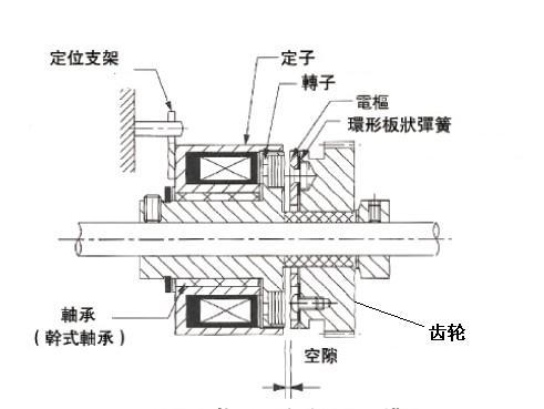 微型电磁离合器结构